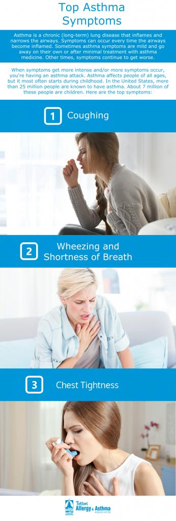 Tottori Allergy - Top Asthma Symptom
