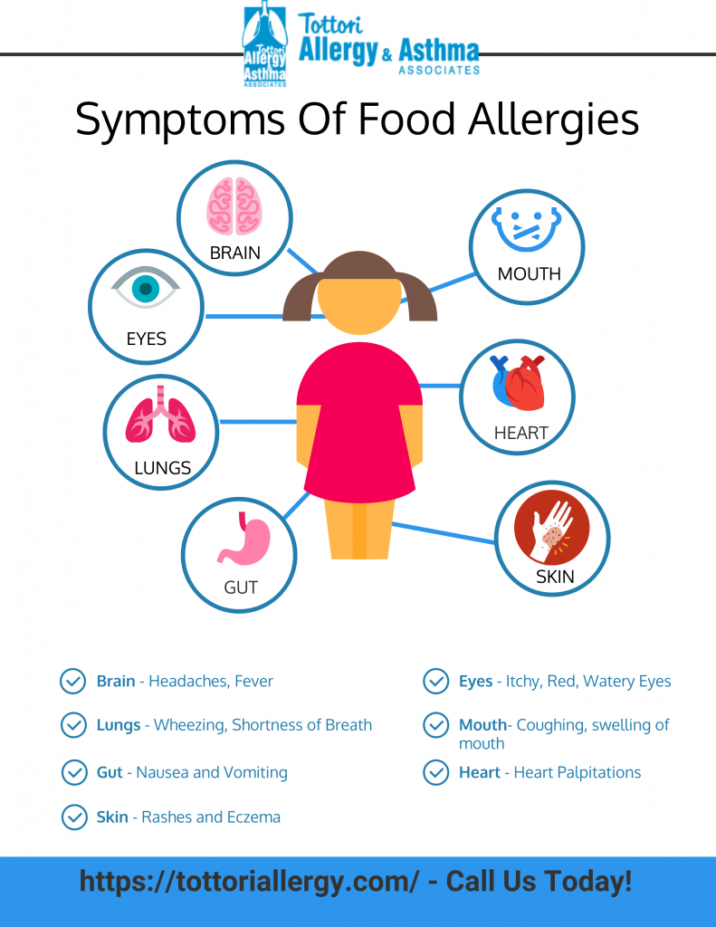 Tottori Allergy & Asthma - Symptoms of Food Allergies
