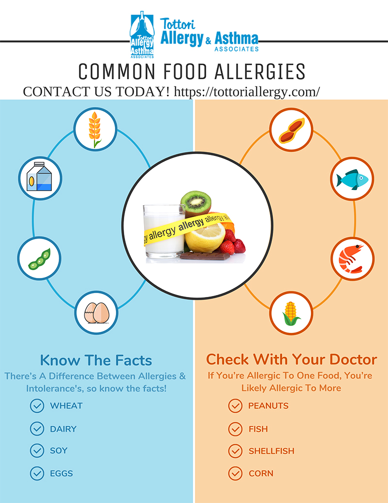 Common Food Allergies