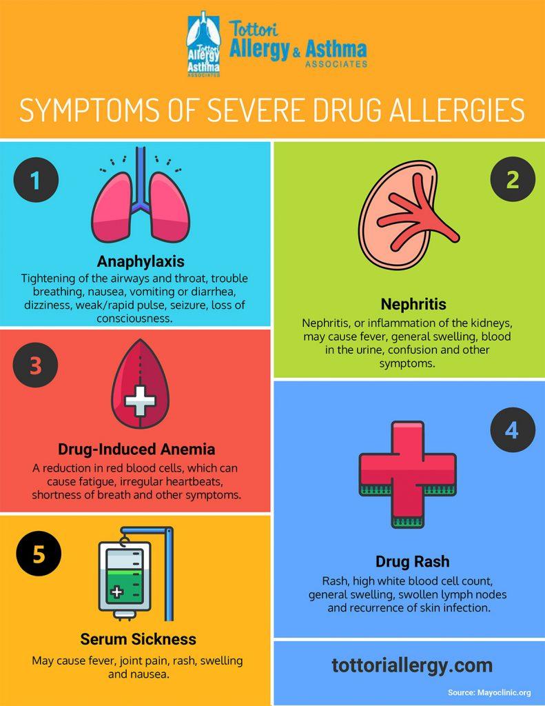Tottori Allergy & Asthma - Symptoms of Severe Drug Allergies